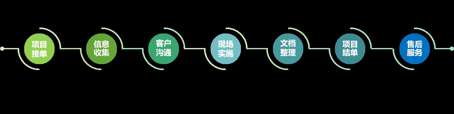 项目实施流程.png